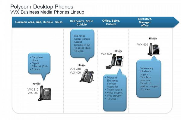Polycom Desktop Phone Comparison
